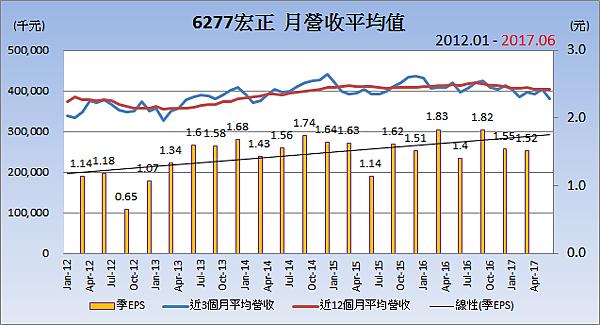 6277宏正_平均月營收變化
