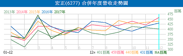 6277宏正_合併年度營收走勢圖2017.07.10