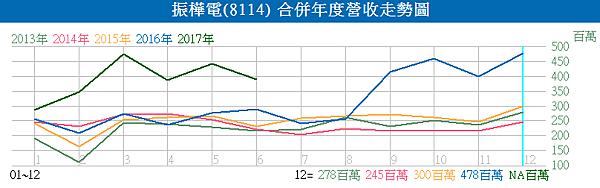 8114振樺電_合併年度營收走勢圖2017.07.10