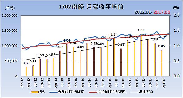 1702南僑_平均月營收變化