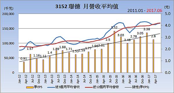 3152璟德_平均月營收變化