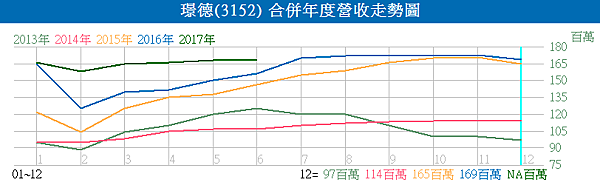3152璟德_合併年度營收走勢圖2017.07.11