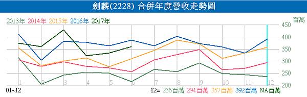 2228劍麟_合併年度營收走勢圖2017.04.10