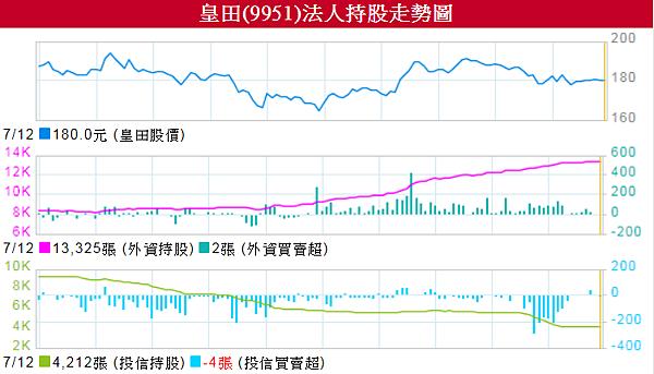 9951皇田_近六個月的法人持股變化2017.07.13