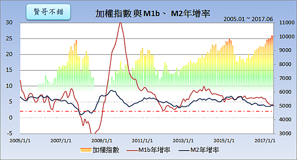 加權指數與M1b、M2年增率2017.07.24
