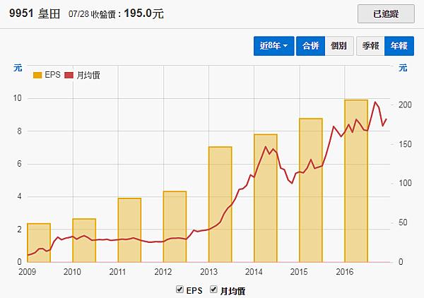 9951皇田_年度每股盈餘(2009~2016年)2017.07.31