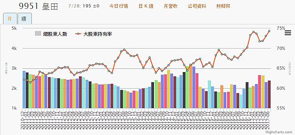 9951皇田_大股東持有率及總股東人數2017.07.31