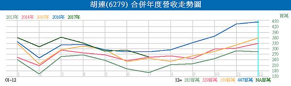 6279胡連_合併年度營收走勢圖2017.08.11
