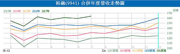 9941裕融_合併年度營收走勢圖2017.08.10