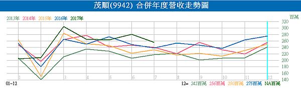 9942茂順_合併年度營收走勢圖2017.08.10