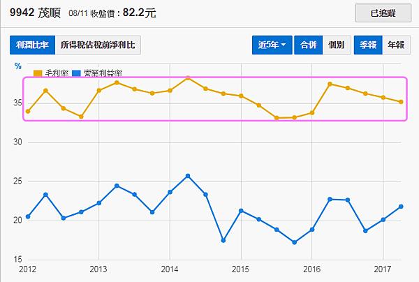 9942茂順_毛利率及營益率2017.08.12