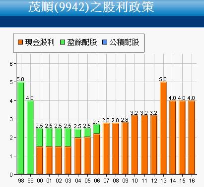 9942茂順_股利政策2017.08.12