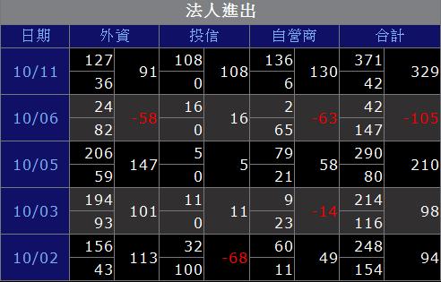 9941裕融_法人聯手2017.10.11