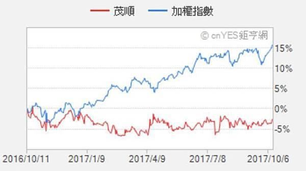 9942茂順_過去一年的走勢遠遠落後大盤2017.10.12