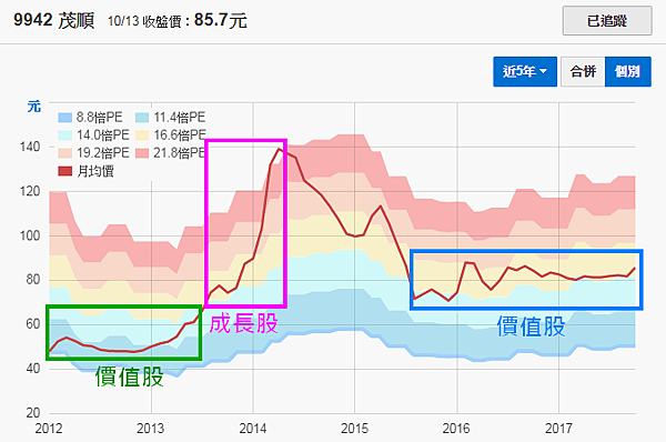 9942茂順_價值股與成長股的本益比2017.10.14