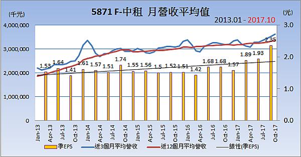 5871F中租_平均月營收變化