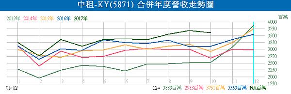 5871中租-KY_合併年度營收走勢圖