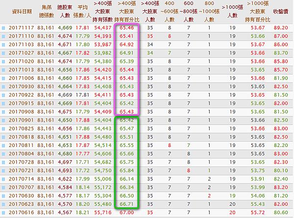 9942茂順_大戶持股比率與股價2017.11.18