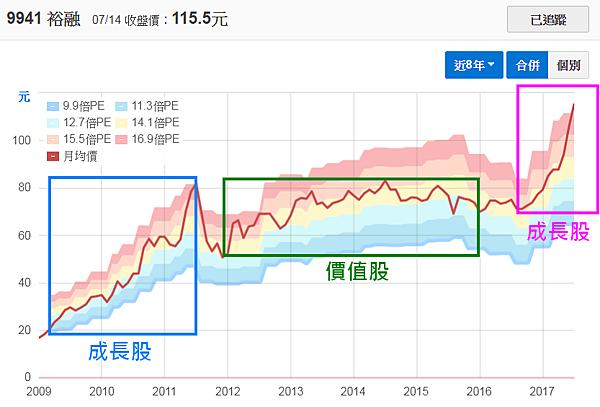 9941裕融_近八年本益比河流圖2017.07.15