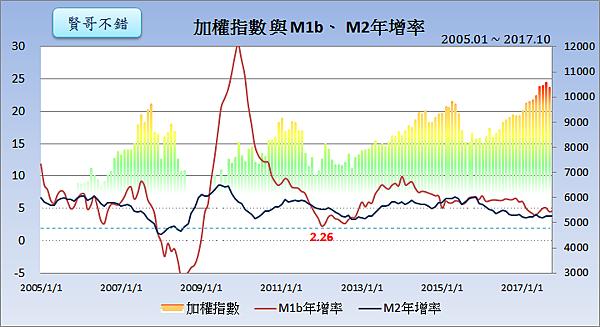 加權指數與M1b、M2年增率2017.11.25