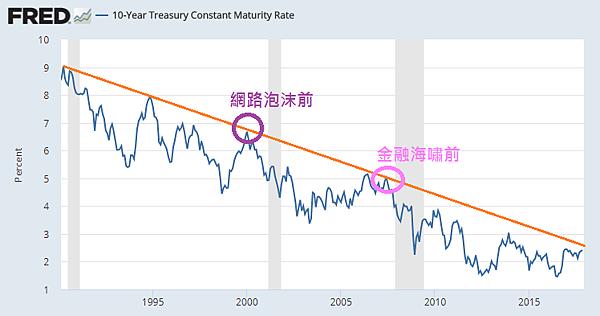 美國10年期公債殖利率2017.12.03