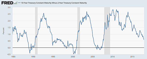 美國公債殖利率差(10-Year Treasury Constant Maturity Minus 2-Year Treasury Constant Maturity)_2017.12.24