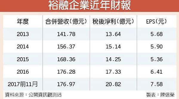 9941裕融_進軍東協融資市場,企業近年財報(工商時報)2017.12.28