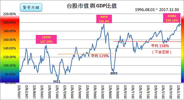 台股市值與GDP指標2017.12.30