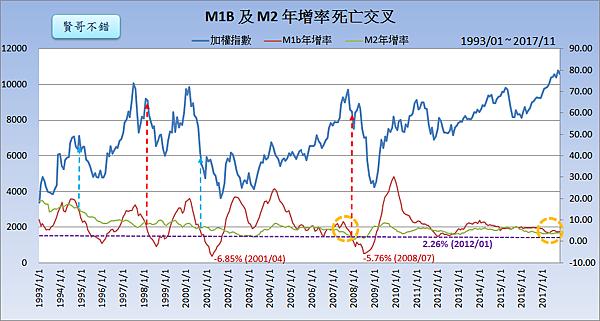 M1B與M2的死亡交叉_2018.01.01