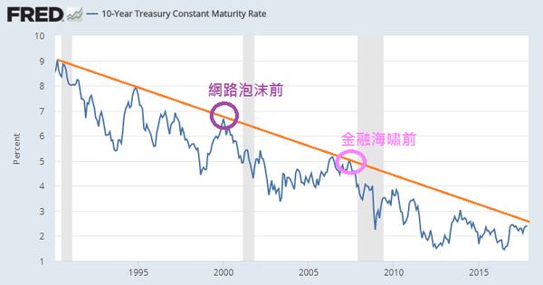 美國10年期公債殖利率FRED_2017.01.05