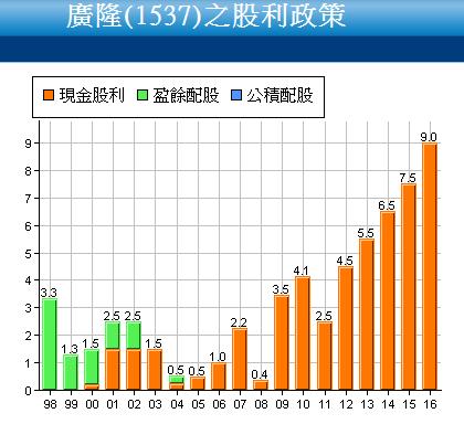 1537廣隆_股利政策2017.07.05