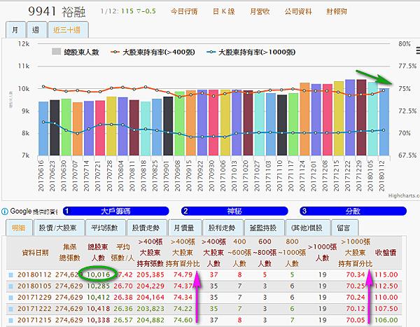 9941裕融_大股東持有率及總股東人數2018.01.14