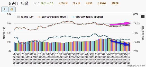 9941裕融_大股東持有率及總股東人數2017.01.17