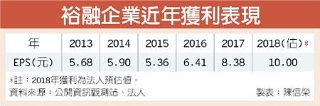 9941裕融_企業近年獲利表現(估2018年EPS 10元)2018.01.16