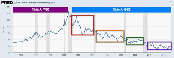 美國10年期公債殖利率FRED_2018.02.02