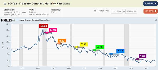 美國10年期公債殖利率FRED(1965-2018)_2018.01.30