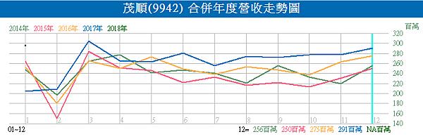 9942茂順_合併年度營收走勢圖