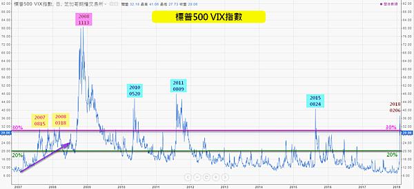 標普500恐慌指數VIX_2018.02.11
