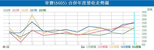 6605帝寶_合併年度營收走勢圖