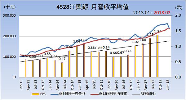 4528江興鍛_平均月營收變化