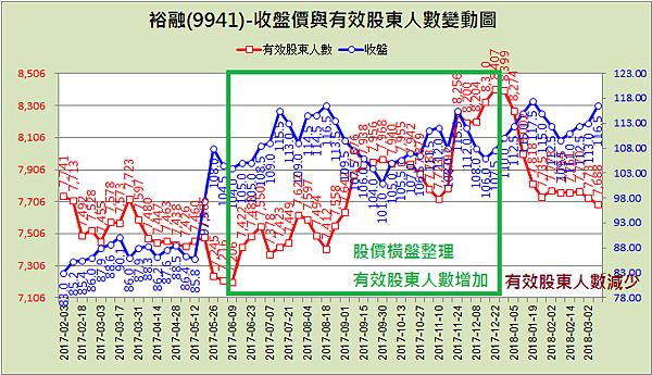 9941裕融_有效股東人數2018.03.10