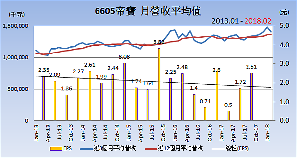 6605帝寶_平均月營收變化