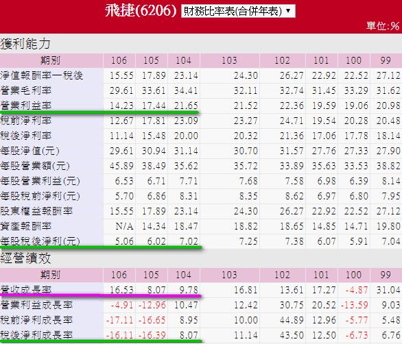 6206飛捷_財務比例表(年)2018.03.22