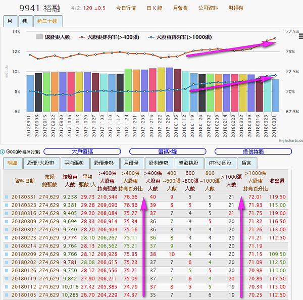 9941裕融_大股東持有率及總股東人數2018.04.02