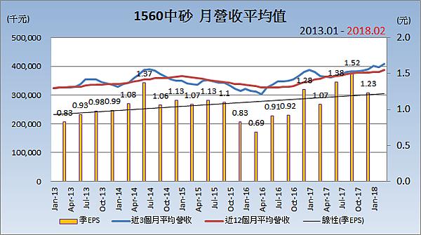 1560中砂_平均月營收變化