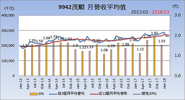9942茂順_平均月營收變化