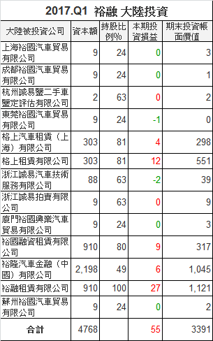 9941裕融_中國大陸轉投資2017.Q1_2018.04.10