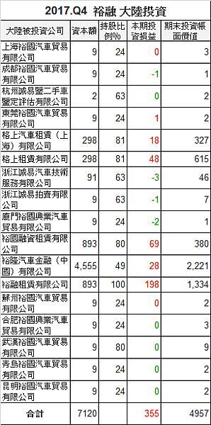 9941裕融_中國大陸轉投資2017.Q4_2018.04.10