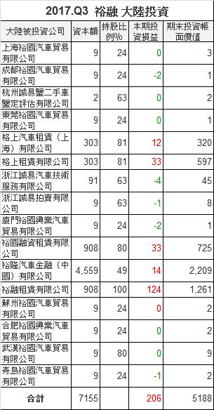 9941裕融_中國大陸轉投資2017.Q3_2018.04.10