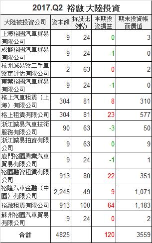 9941裕融_中國大陸轉投資2017.Q2_2018.04.10